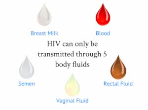 Fluids that Transmit HIV